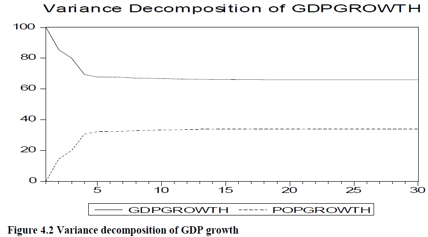economics-management-sciences-variance-decomposition-growth