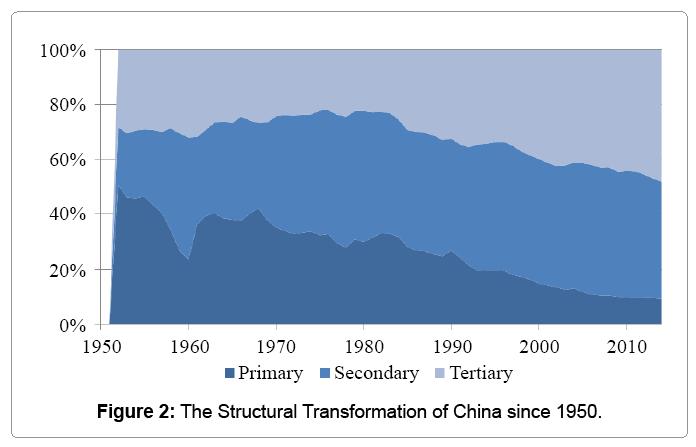 economics-management-transformation-of-china