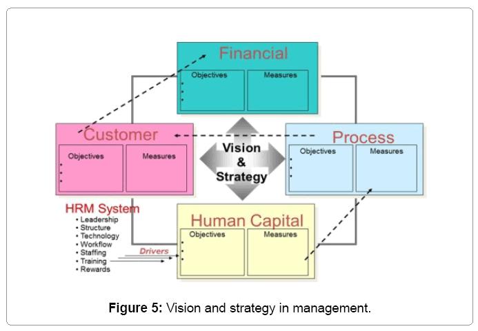 economics-management-vision-strategy-management