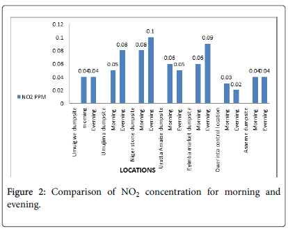 ecosystem-ecography-Comparison-concentration-morning-evening
