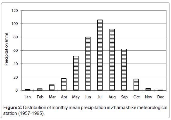 ecosystem-ecography-Distribution-zhamashike