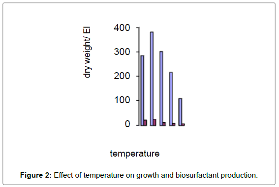 ecosystem-ecography-Effect-temperature-growth