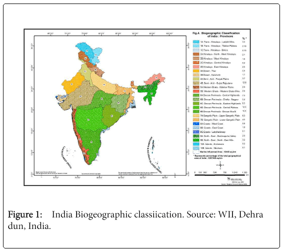ecosystem-ecography-India-Biogeographic