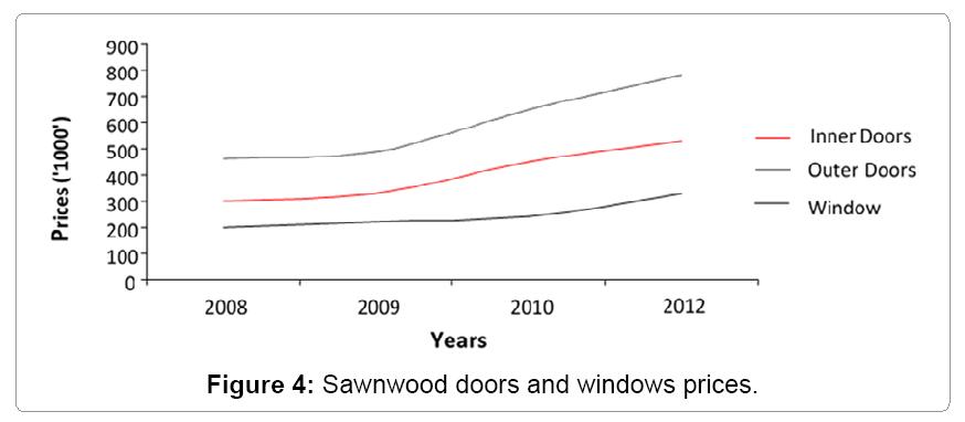 ecosystem-ecography-Sawnwood-doors