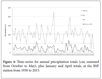 ecosystem-ecography-Time-series-annual-precipitation-totals
