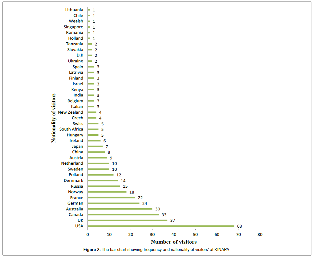 ecosystem-ecography-bar-chart
