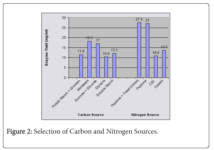 ecosystem-ecography-carbon-nitrogen-sources