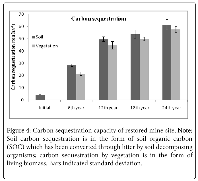 ecosystem-ecography-carbon-sequestration
