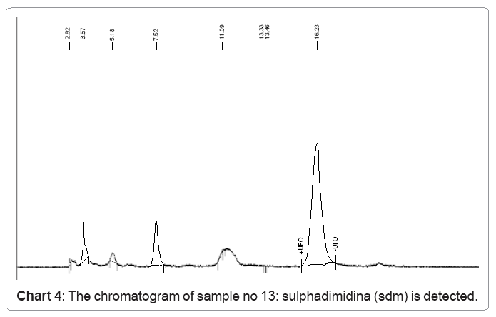 ecosystem-ecography-chromatogram-sample-13-sulphadiazina