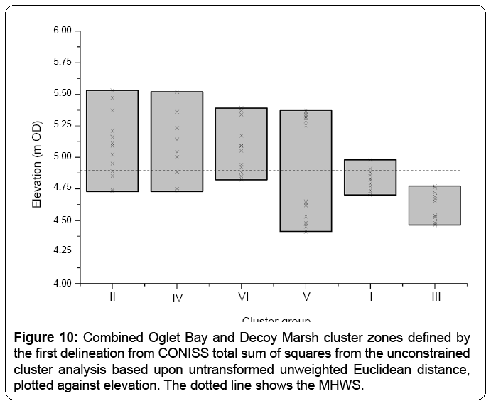 ecosystem-ecography-combined-oglet-bay