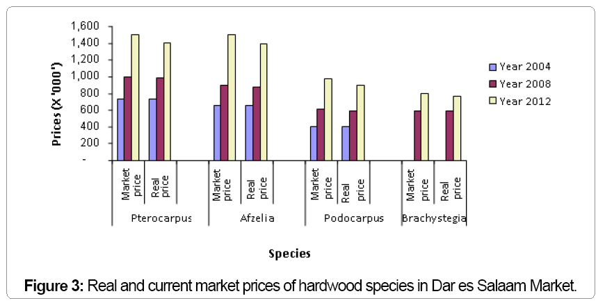 ecosystem-ecography-current-market-prices