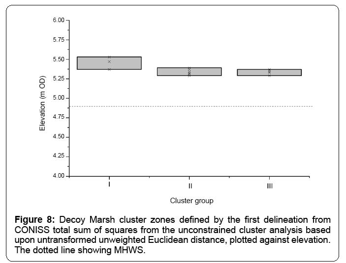 ecosystem-ecography-decoy-marsh-cluster