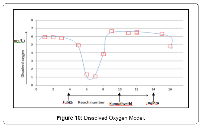 ecosystem-ecography-dissolved-oxygen-model