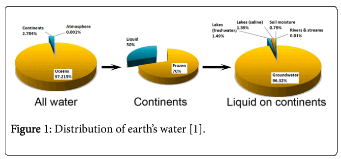 ecosystem-ecography-distribution-earths-water