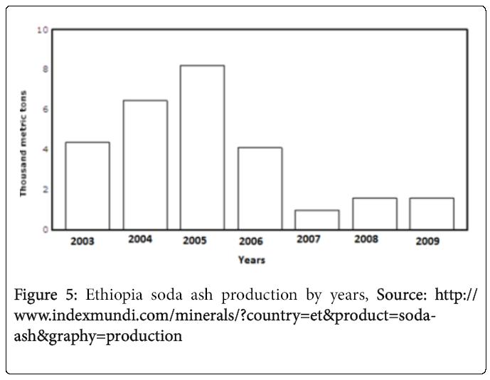ecosystem-ecography-ethiopia-soda-ash