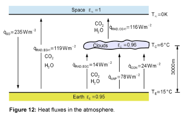 ecosystem-ecography-heat-fluxes