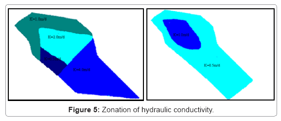 ecosystem-ecography-hydraulic-conductivity