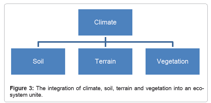 ecosystem-ecography-integration-of-climate