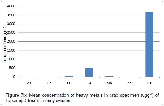 ecosystem-ecography-mean-crab-rainy