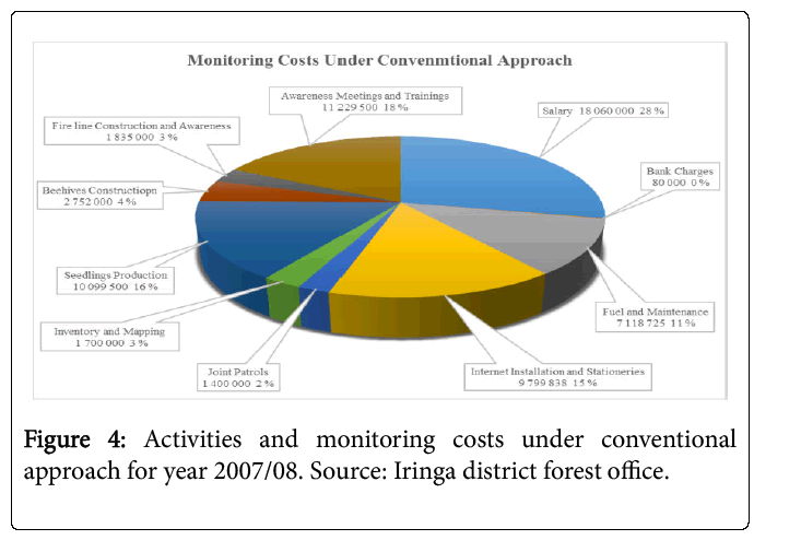 ecosystem-ecography-monitoring-costs-2007-08