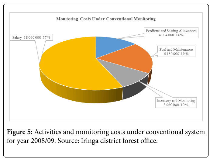 ecosystem-ecography-monitoring-costs-2008-09