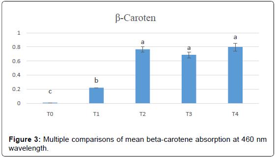 ecosystem-ecography-multiple-carotene