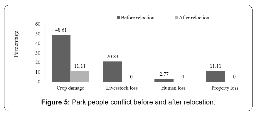 ecosystem-ecography-park-people-conflict