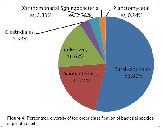 ecosystem-ecography-percentage-diversity-top-order
