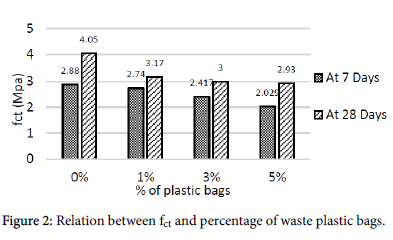 ecosystem-ecography-percentage-of-waste