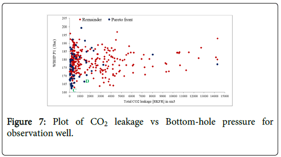 ecosystem-ecography-plot-co2-leakage-pressure