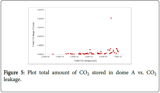 ecosystem-ecography-plot-total-amount-stored