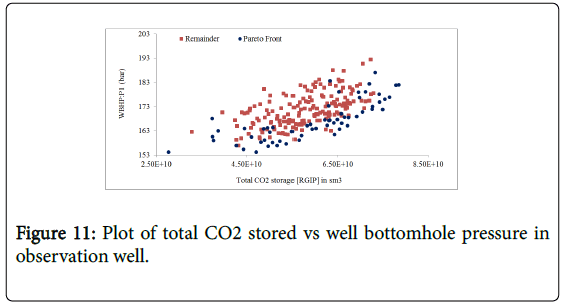 ecosystem-ecography-plot-total-co2-stored