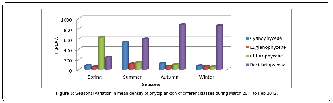 ecosystem-ecography-seasonal-variation