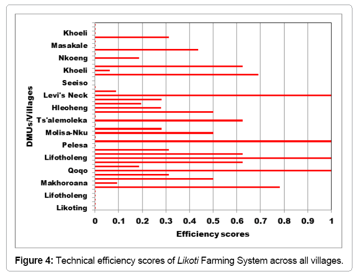 ecosystem-ecography-technical-efficiency-scores