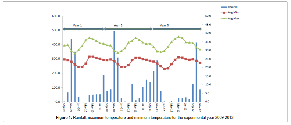 ecosystem-ecography-temperature