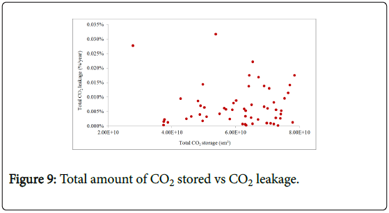 ecosystem-ecography-total-amount-co2-stored
