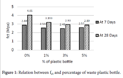Strength and Behavior of Concrete Contains Waste Plastic