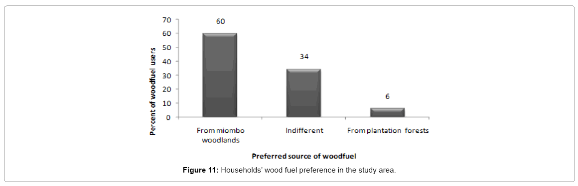 ecosystem-ecography-wood-fuel-preference