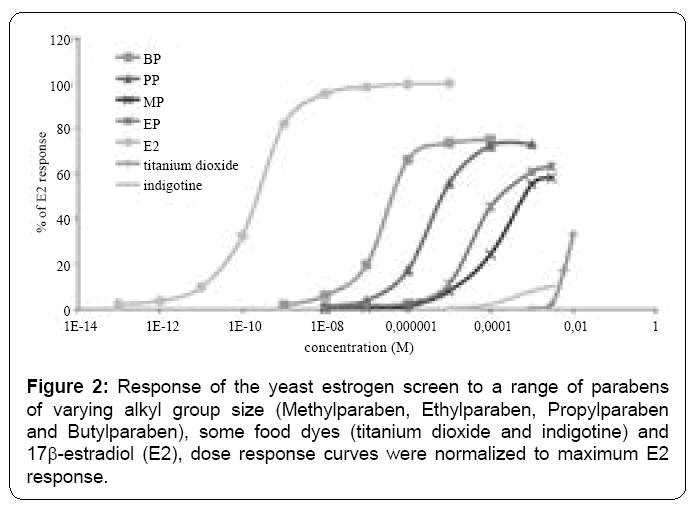 ecosystem-ecography-yeast-estrogen-screen
