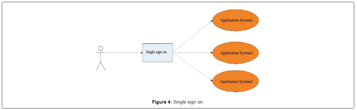 electrical-electronic-single-sign-on