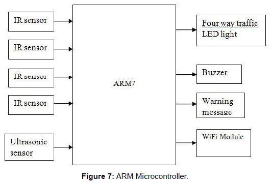 electrical-electronic-systems-ARM-Microcontroller
