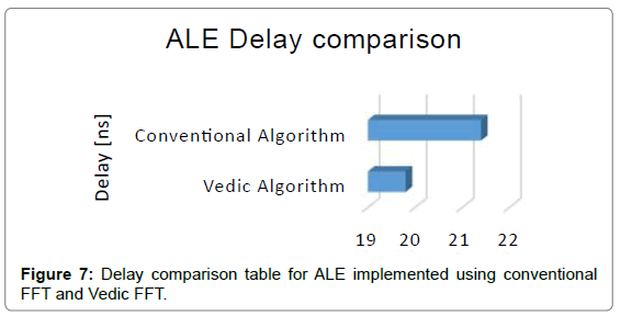 electrical-electronic-systems-Delay-comparison-table-ALE