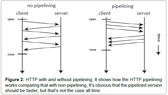 electrical-electronic-systems-HTTP-with-without-pipelining