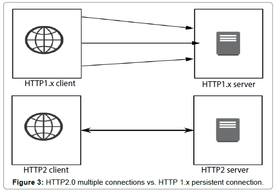 HTTP/2 in Modern Web and Mobile Sensing-based Applications