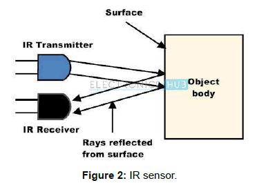 electrical-electronic-systems-IR-sensor