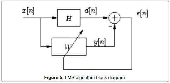 electrical-electronic-systems-LMS-algorithm-block-diagram