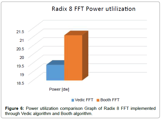 electrical-electronic-systems-Power-utilization-comparison-Graph