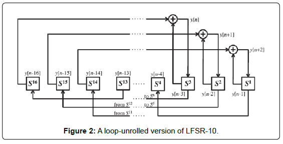 electrical-electronic-systems-a-loop-unrolled-lfsr