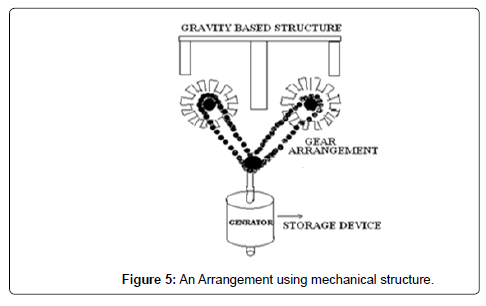 electrical-electronic-systems-arrangement