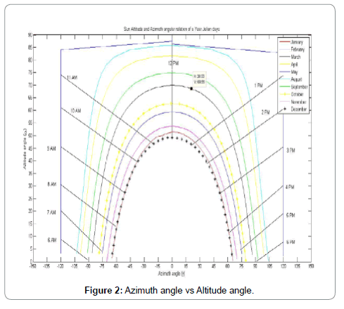 electrical-electronic-systems-azimuth